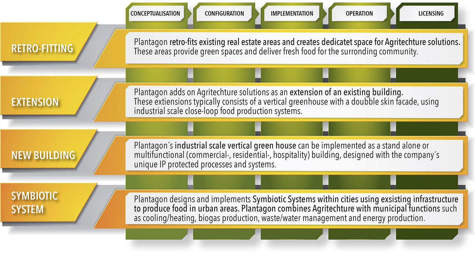 Business Model - Plantagon